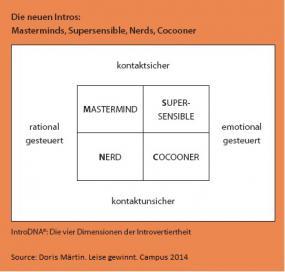 IntroDNA. Das erste Persönlichkeitsprofil speziell für leise Menschen. (c)Doris Märtin